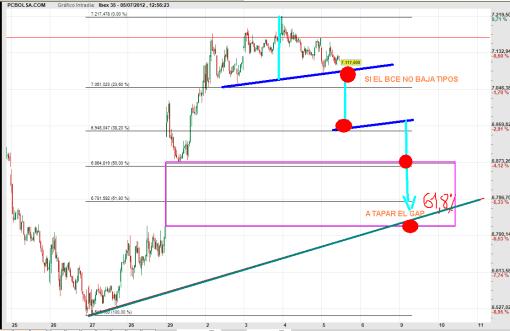 ibex-5-julio-2012-510x331% - Cómo al IBEX no le guste lo que diga el BCE, la lía