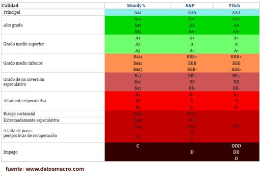 tabla-de-grados-de-calificacion1-510x346% - Ratings de Europa actualizados