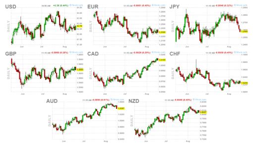 CIERRE-SEMANAL-DIVISAS-510x297% - Cierre semanal indices, commodities y divisas