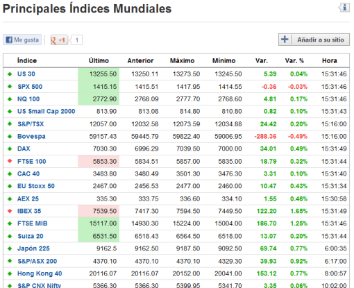 CIERRE-SEMANAL-INDICES-510x415% - Cierre semanal indices, commodities y divisas