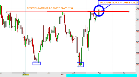 IBEX-15-AGOSTO-ROTURA-2012-BOLSACANARIA-510x267% - El Ibex se va solo arriba