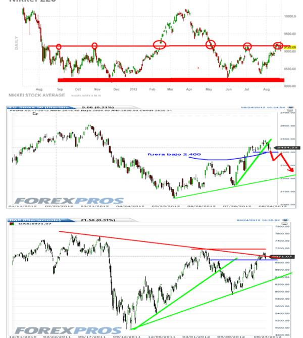 INDICES-nikkei-euro-stoxx-dax-bolsacanaria-510x601% - Euro Stoxx y Dax, atención si esta semana no suben, OUT.