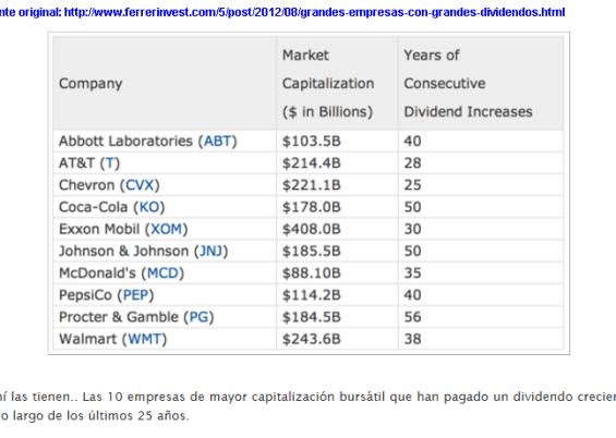 LAS-10-QUE-MAS-PAGAN-DIVIDENDOS-510x332% - Las 10 que más pagan dividendos