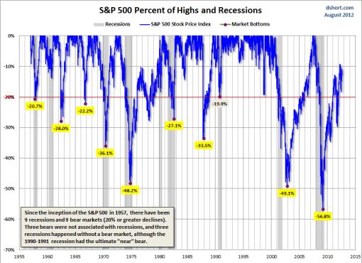 SP500-Y-LAS-RECESIONES-los-grandes-minimos-510x370% - Las recesiones en EEUU vistas por el S&P500