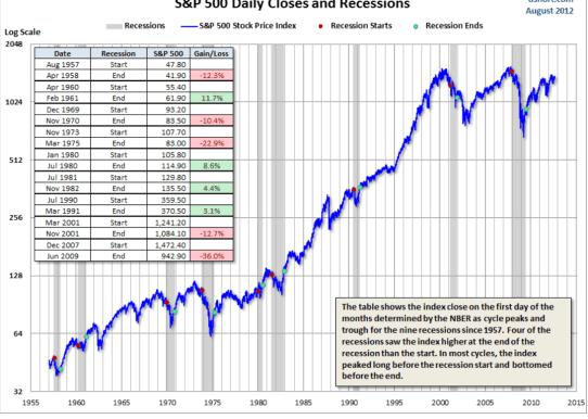 SP500-Y-LAS-RECESIONES-510x387% - Las recesiones en EEUU vistas por el S&P500