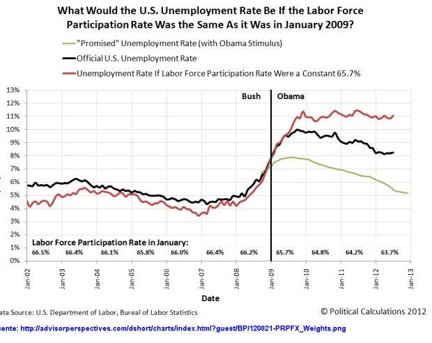Tasa-de-desempleo-bush-versus-obama-510x382% - Tasa  de desempleo Bush versus Obama