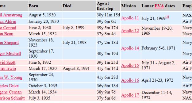 astronautas-que-han-pisado-la-luna-510x241% - Bye Mr. Armstrong