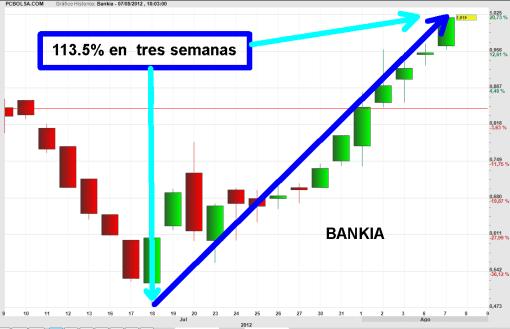 bankia-se-dobla-bolsacanaria-510x329% - Algunos pierden dos tercios de su inversión y otros ganan el doble en 15 sesiones
