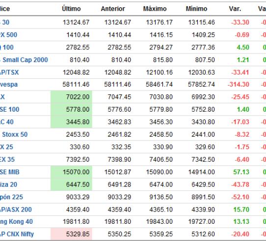 indices-mundiales-FOREXPROS1-510x394% - Indices mundiales ahora mismo