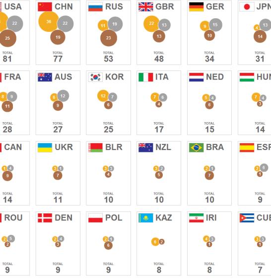 medallero-510x472% - Medallero Olímpico a 8 de Agosto