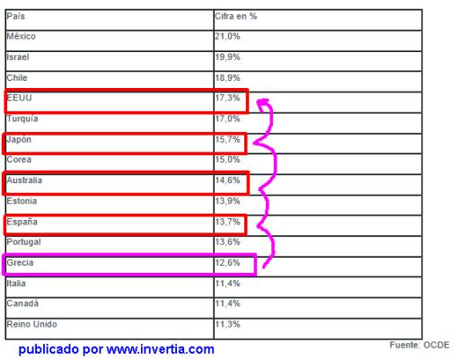 """paises-con-mayor-numero-de-pobres-510x401% - ¿ Grecia """"país pobre""""? y EEUU, Japón, Australia, España que tienen más como les llamamos"""