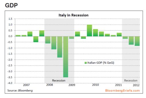 pib-italia-510x342% - PIB italiano tres trimestres bajo cero y pintan que van a ser más