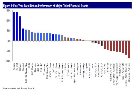 rentabilidad-en-5-aNos-de-los-distintos-activos-510x352% - La rentabilidad de los distintos activos en los últimos cinco años