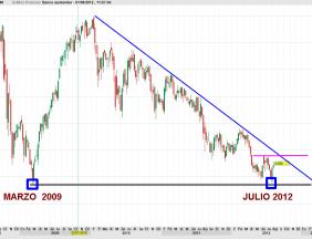 santander-1-agosto-20121-250x159% - Entramos en Bancos ¿si o no?