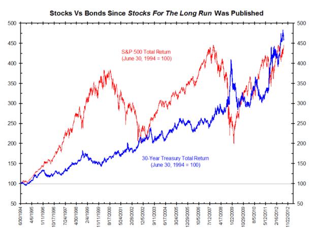 sp500-versus-tbond-bolsacanaria-510x380% - SP500 versus TBOND partiendo de 1994 como base 100