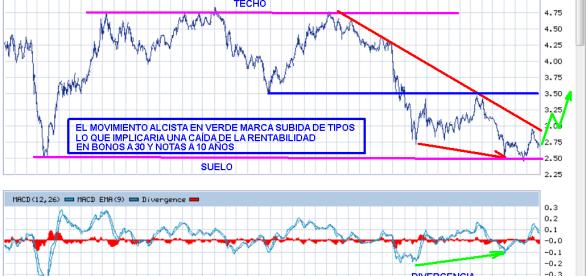 ANALISIS-TECNICO-BONO-USA-BOLSACANARIA-510x278% - ¿Vive USA una situación anómala en sus  mercados de renta fija y variable?