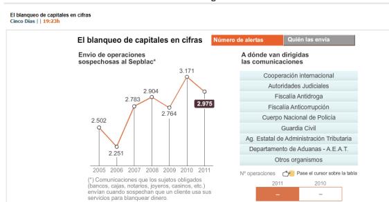 BLANQUEO-DE-CAPITALES-NUMERO-DE-ALERTAS-510x296% - El lavado de dinero por número de avisos  y quien los envía
