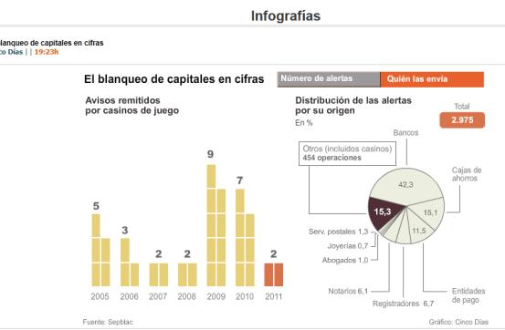 BLANQUEO-DE-CAPITALES-POR-ORIGEN-DE-LA-ALERTA-510x306% - El lavado de dinero por número de avisos  y quien los envía