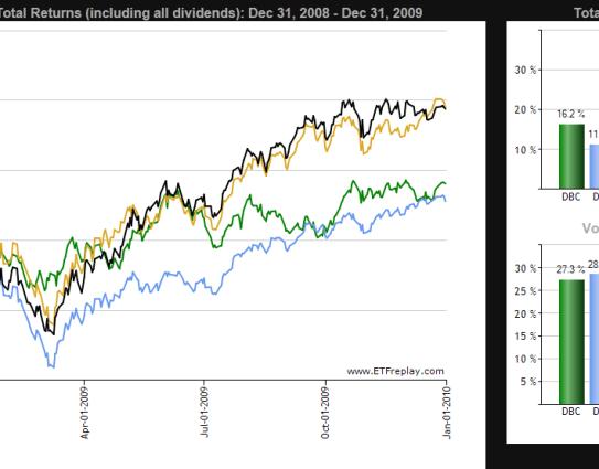 COMPARACION-ETF-DBC-DVY-IJH-VEU-510x294% - Comparando sectores de inversión vía ETF