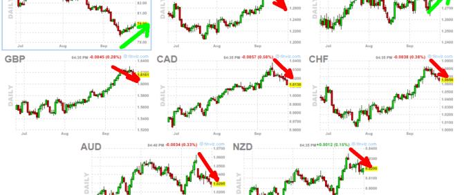 FOREX-27-SEPTIEMBRE-2012-510x291% - Forex: rebote fuerte de dólar y yen, resto de importantes corrigen