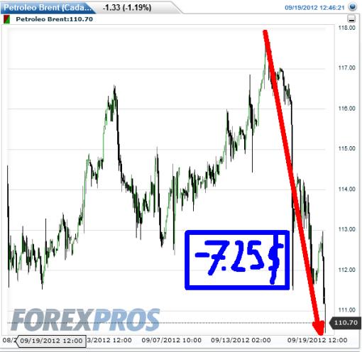 PETROLEO-19-SEPTIEMBRE-2012-510x496% - El petróleo se desploma mas de 7 dólares esta semana