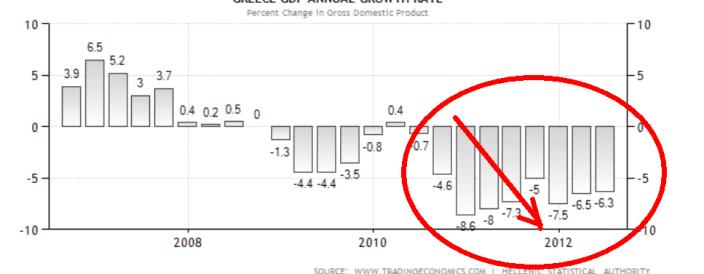 PIB-GRECIA-510x229% - ¿Para qué demonios va a pedir España su rescate? ¿para hundirnos definitivamente como los demás?