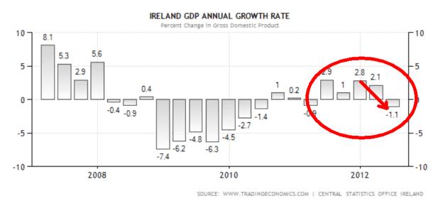 PIB-IRLANDA-510x234% - ¿Para qué demonios va a pedir España su rescate? ¿para hundirnos definitivamente como los demás?