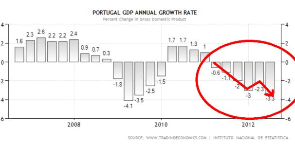 PIB-PORTUGAL-510x235% - ¿Para qué demonios va a pedir España su rescate? ¿para hundirnos definitivamente como los demás?
