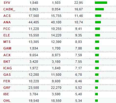 acciones-que-suben-mas-de-un-5-en-ibex-y-euro-stoxx-1% - Valores que superaron el 5% la semana pasada en IBEX y EURO STOXX