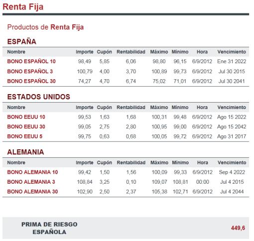 bonos-y-prima-510x484% - Comparad el cierre de ayer con el de antes de ayer