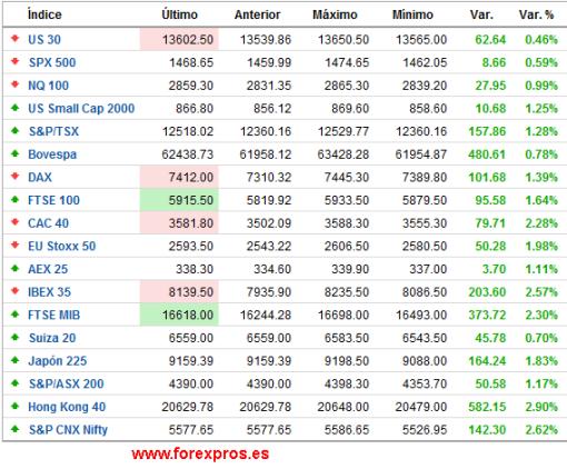 cierre-semanal-europa-510x422% - Cierre semanal de mercados