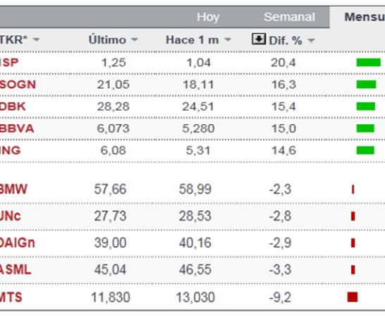 cinco-mejores-y-peores-de-agosto-euro-stoxx-bolsacanaria-510x357% - Los cinco mejores y peores de Agosto en el Euro Stoxx 50