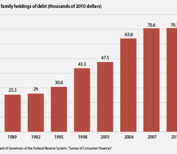 evolucion-de-la-deuda-de-la-clase-media-americana-510x356% - Datos sobre el endeudamiento de la clase media en EEUU hasta 2010