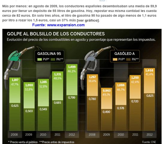 evolucion-gasolina-2008-2012-510x484% - Precios de Gasolina 95 y Gas-oil  2008-2012