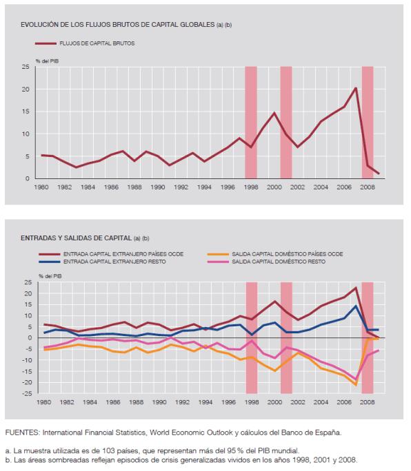 flujos-de-capital-1980-2008-510x573% - El comportamiento de los flujos de capital 1980-2008