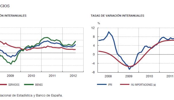 indicadores-economicos-espaNoles-3-510x205% - España en unos cuantos gráficos