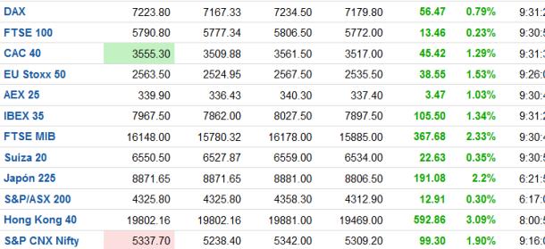indices-tiempo-real-FOREXPROS-510x221% - Impera el verde, sigue subiendo todo .... mercados en tiempo real
