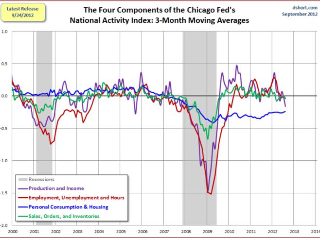 las-cuatro-variables-de-la-FED-510x370% - Las cuatro variables que vigila la FED de Chicago