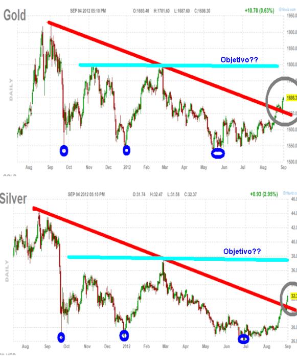 oro-y-plata-4-septiembre-2012-bolsacanaria-510x553% - Dos metales y un destino