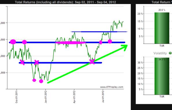 turkia-1-510x289% - El mercado turco (TUR)  a la cabeza de los emergentes (EEM)