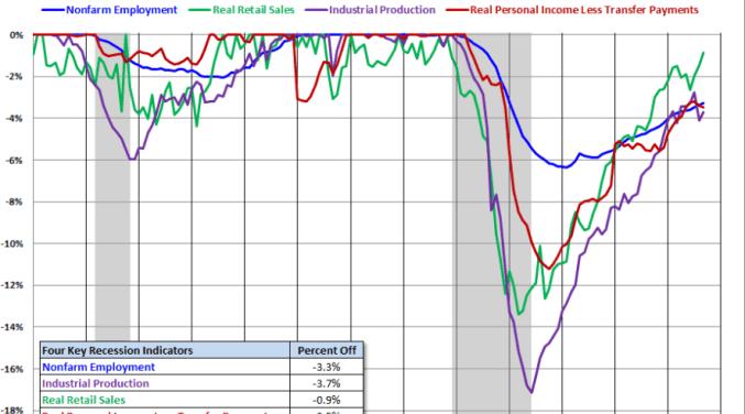 4-grnades-indicadores-USA-2-510x376% - Los cuatro grandes indicadores macro de EEUU por separado y juntos