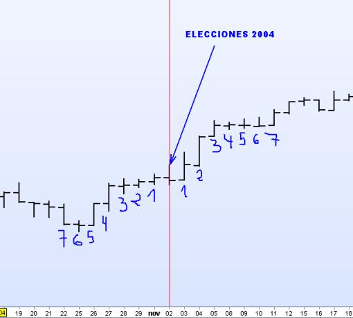ELECCIONES-2004-510x460% - La Bolsa y el martes electoral en EEUU