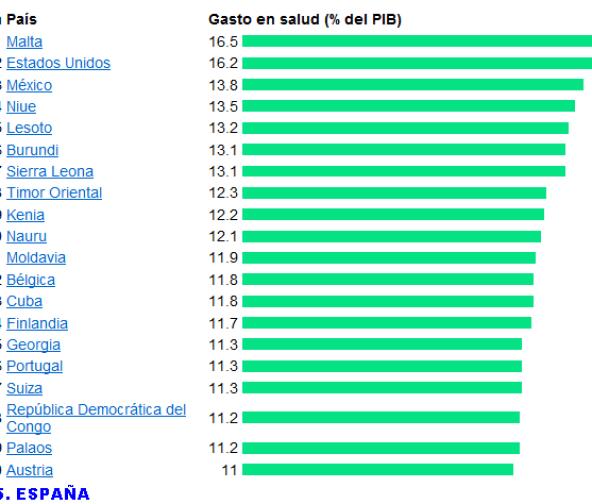 GASTOS-DE-SALUD-SOBRE-PIB-510x351% - Quien gasta más en salud en porcentaje sobre su PIB