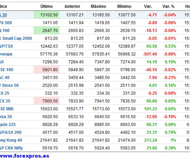 INDICES-TIEMPO-REAL-BOLSACANARIA2-510x372% - Ibex destaca hoy frente a los demás índices mundiales