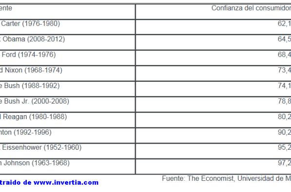 Los-presidentes-que-menos-confianza-generaron-al-consumidor-510x287% - Los  Presidentes que menos confianza inspiraron al consumidor estadounidense