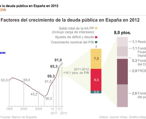 anatomia-del-crecimiento-de-la-deuda-CINCO-DIAS-510x250% - Anatomía del crecimiento de la deuda pública