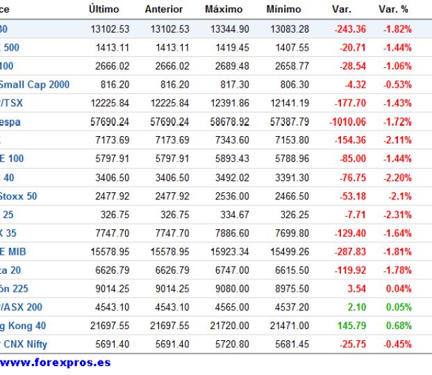 cierre-de-mercados2-510x371% - Pues menos mal que la CNMV no levantó la prohibición de cortos si no la lía parda