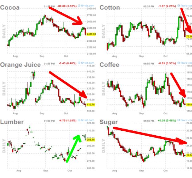 commodities-soft-25-cotubre-2012-510x439% - Las commodities USA no están en buen momento tampoco