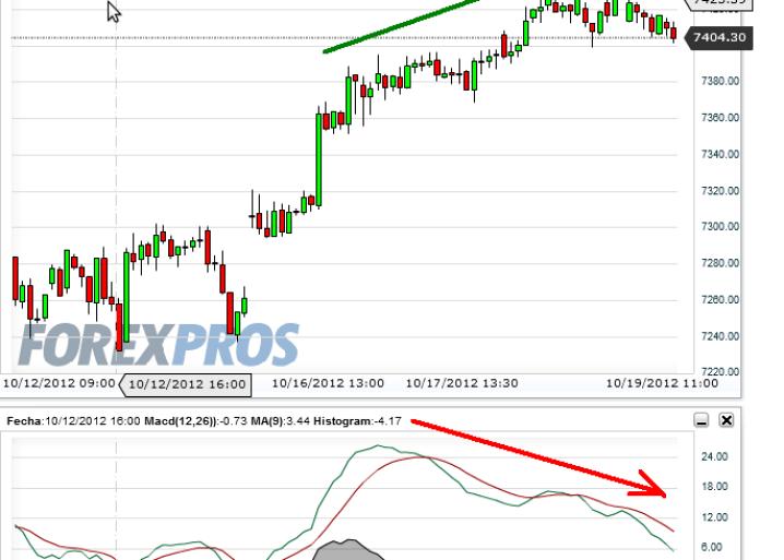 dax-19-octubre-2012-510x513% - Fuertes  divergencias bajistas en indices referenciales europeos