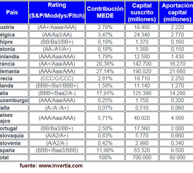 distribucion-MEDE-510x433% - Distribución de la aportación al MEDE
